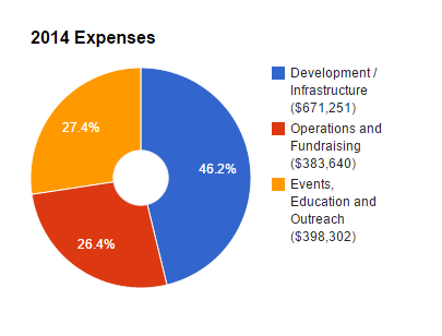 2014 Expenses Chart