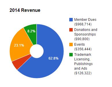 2014 Revenue Chart
